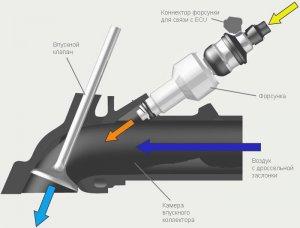 Сброс давления в топливной системе автомобиля