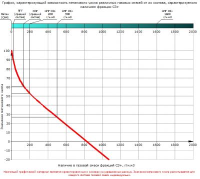 Метановое число важный параметр двигателя