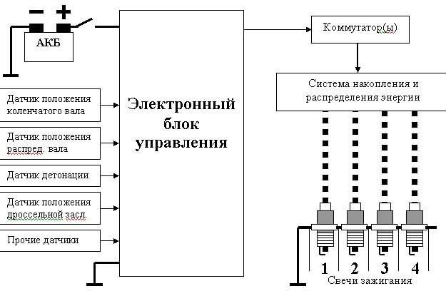 Электронный блок управления